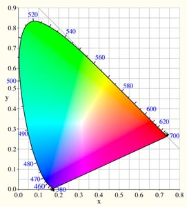 диаграмма цветности МКО