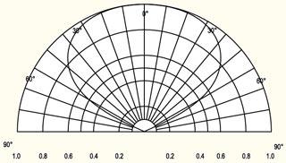 Диаграмма пространственного распределения света светодиодных модулей