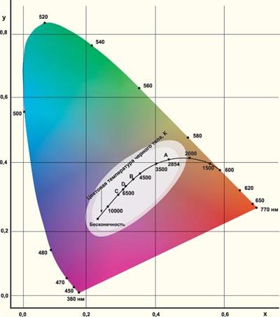 цветовая диаграмма МКО